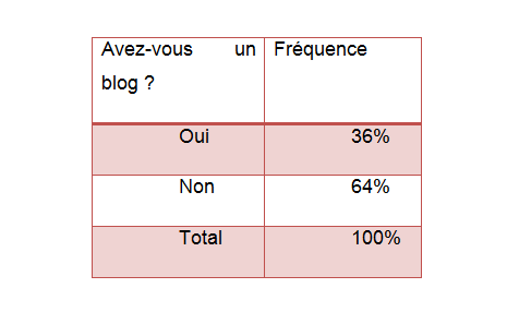 Près de la moitié de ceux qui prétendent pratiquer le blogging ne sont pas forcément des blogueurs