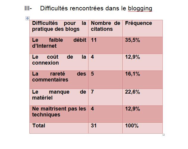 Les journalistes rencontrent beaucoup de difficultés pour bloguer